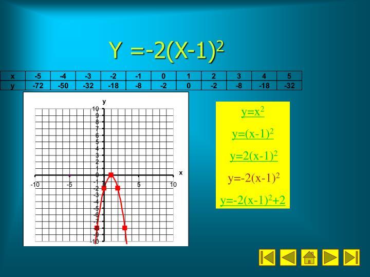 Y =-2(X-1)