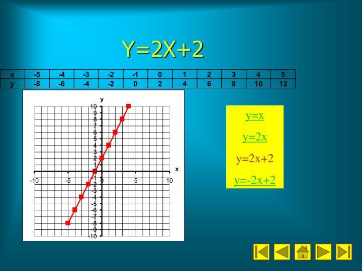 Y=2X+2