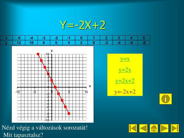 Y=-2X+2