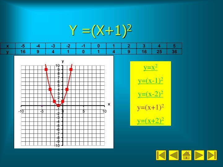 Y =(X+1)