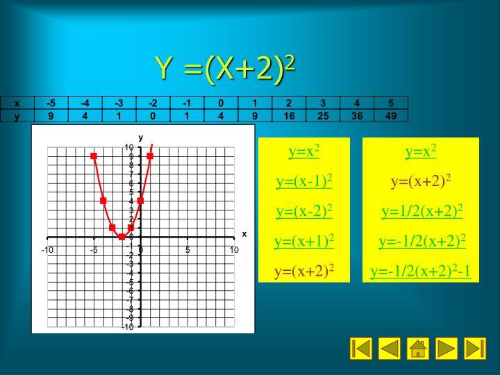 Y =(X+2)