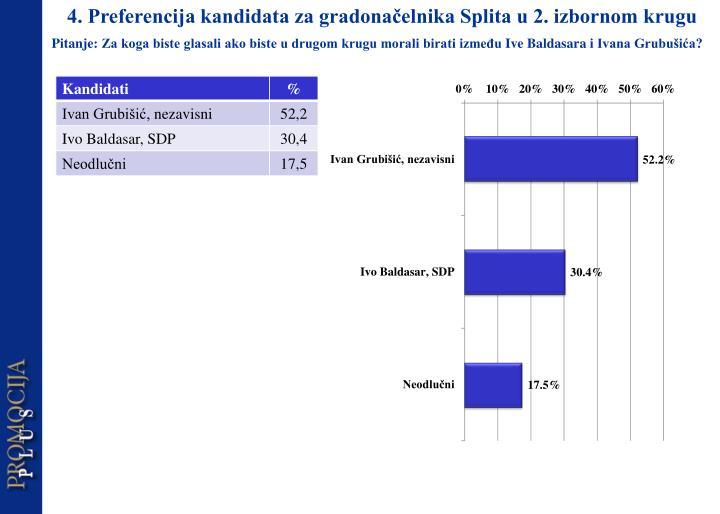 4. Preferencija kandidata za gradonačelnika Splita u 2. izbornom krugu