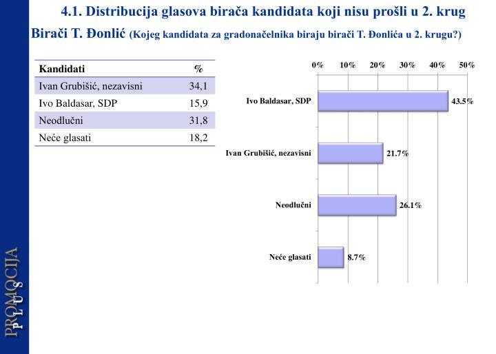 4.1. Distribucija glasova birača kandidata koji nisu prošli u 2. krug