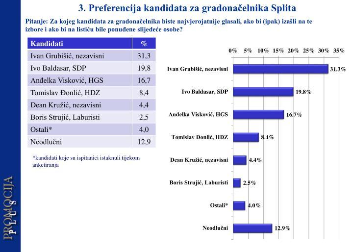 3. Preferencija kandidata za gradonačelnika Splita