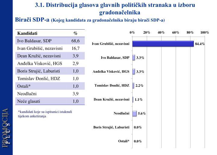 3.1. Distribucija glasova glavnih političkih stranaka u izboru gradonačelnika