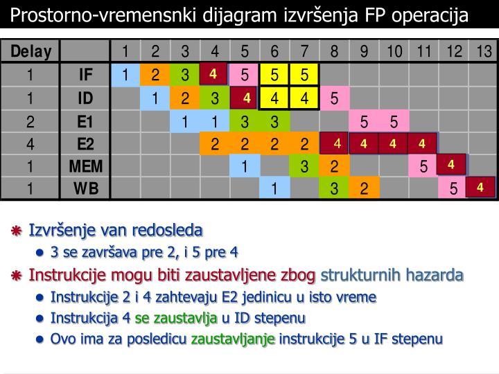 Prostorno-vremensnki dijagram izvršenja FP operacija