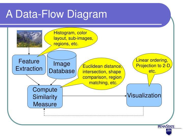 A Data-Flow Diagram