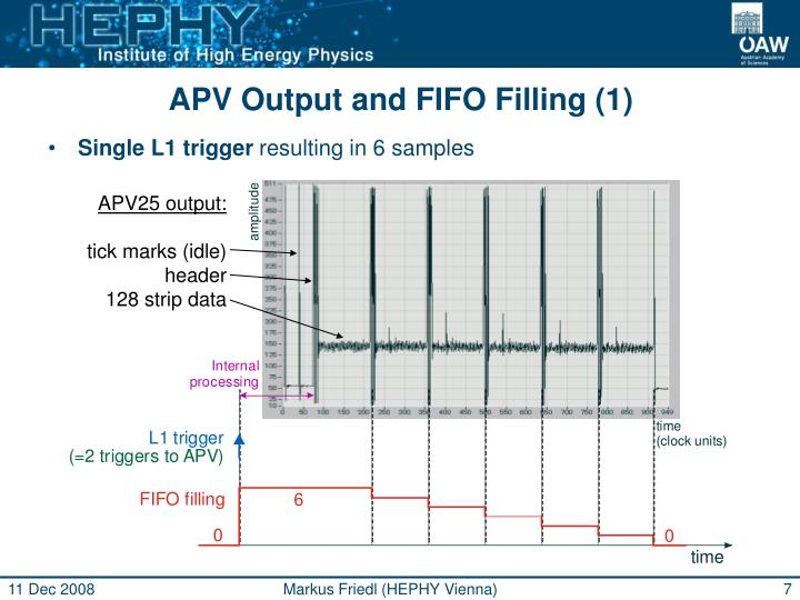 APV Output and FIFO Filling (1)
