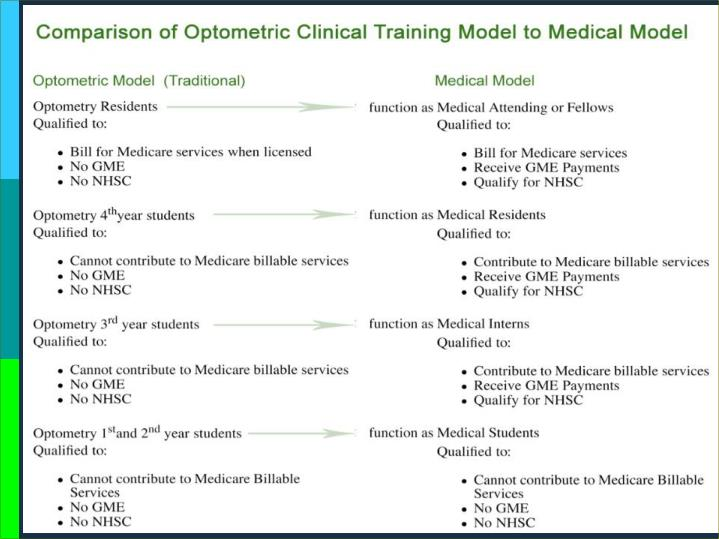 Comparison of Optometric to Medical Model