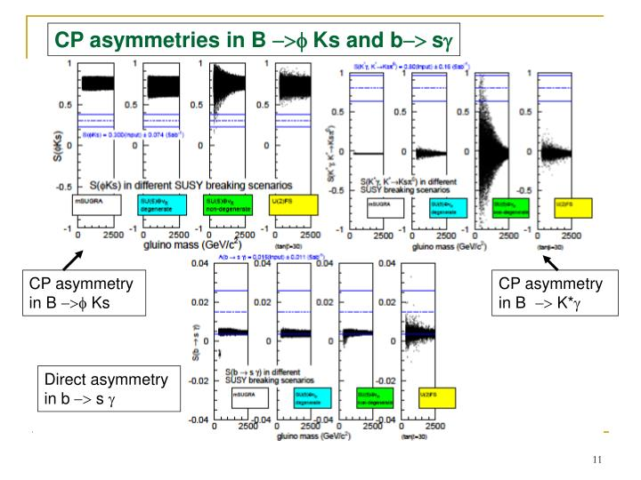 CP asymmetries in B