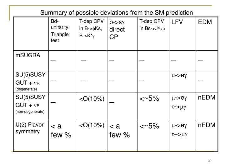 Summary of possible deviations from the SM prediction
