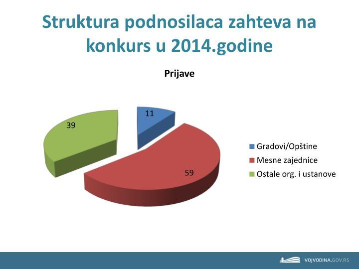 Struktura podnosilaca zahteva na konkurs u 2014.godine