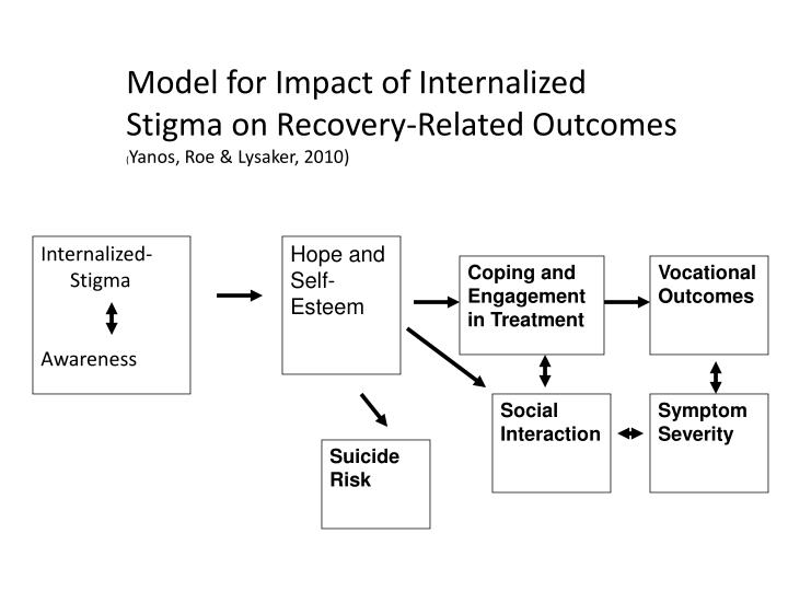 Model for Impact of Internalized Stigma on Recovery-Related Outcomes