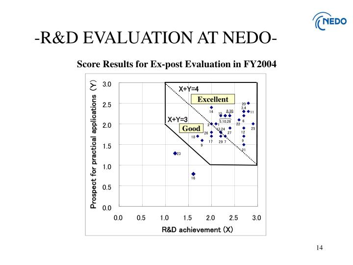 -R&D EVALUATION AT NEDO-