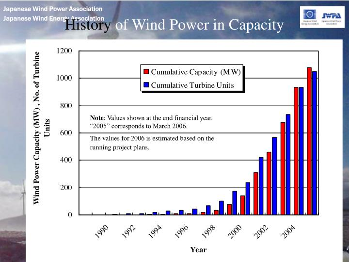 History of wind power in capacity