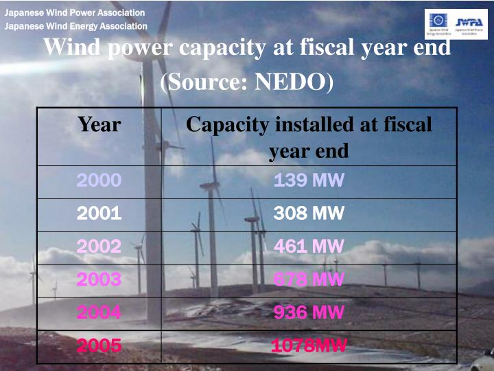 Wind power capacity at fiscal year end (Source: NEDO)