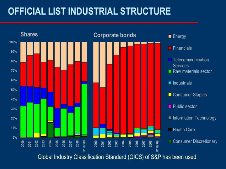 OFFICIAL LIST INDUSTRIAL STRUCTURE