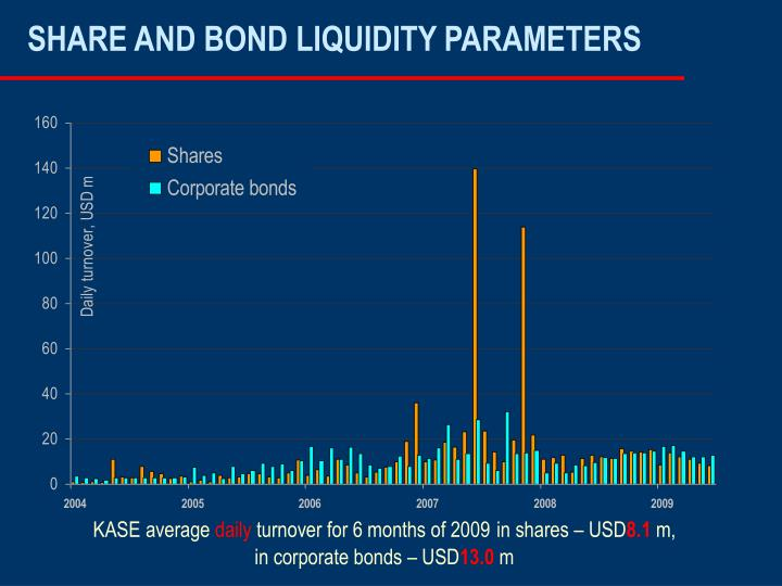 SHARE AND BOND LIQUIDITY PARAMETERS