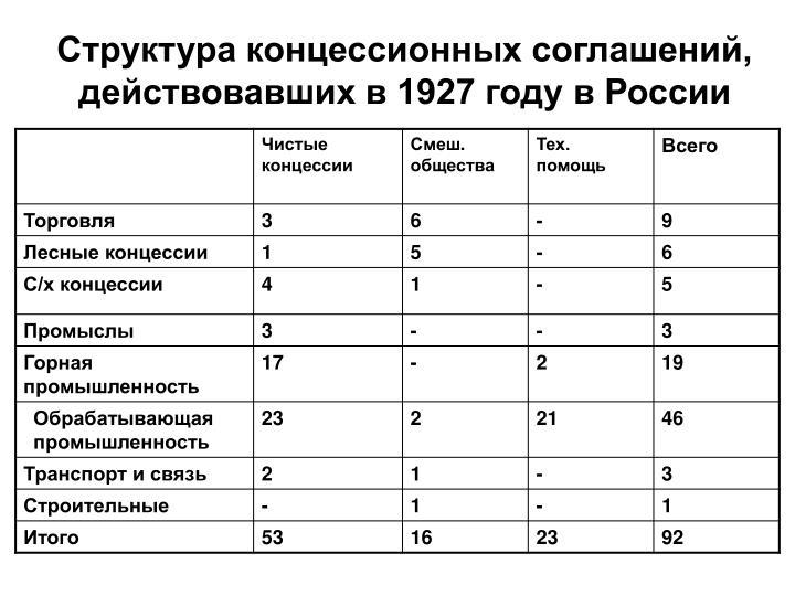 Структура концессионных соглашений, действовавших в 1927 году в России