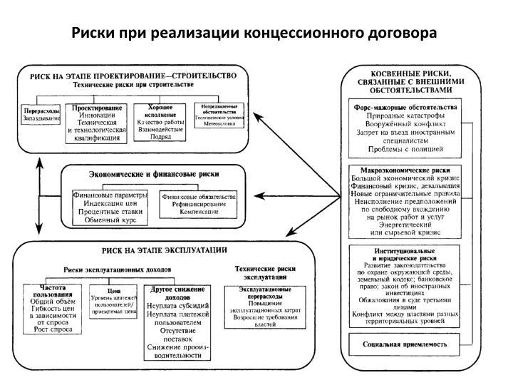 Риски при реализации концессионного договора