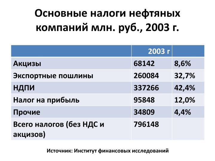 Основные налоги нефтяных компаний млн. руб., 2003 г.