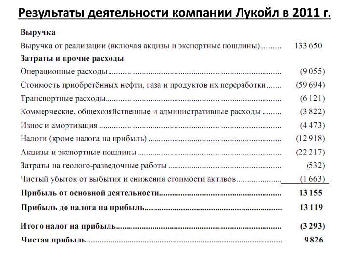 Результаты деятельности компании Лукойл в 2011 г.