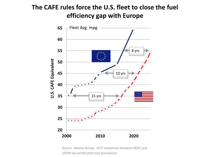 The cafe rules force the u s fleet to close the fuel efficiency gap with europe