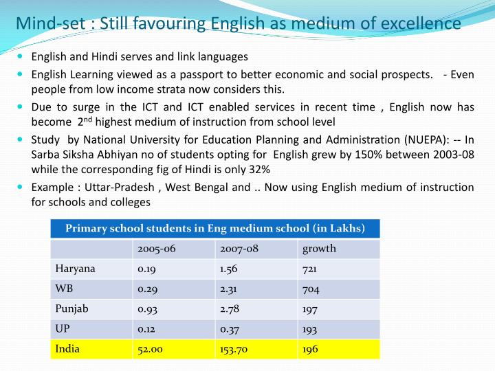 Mind-set : Still favouring English as medium of excellence