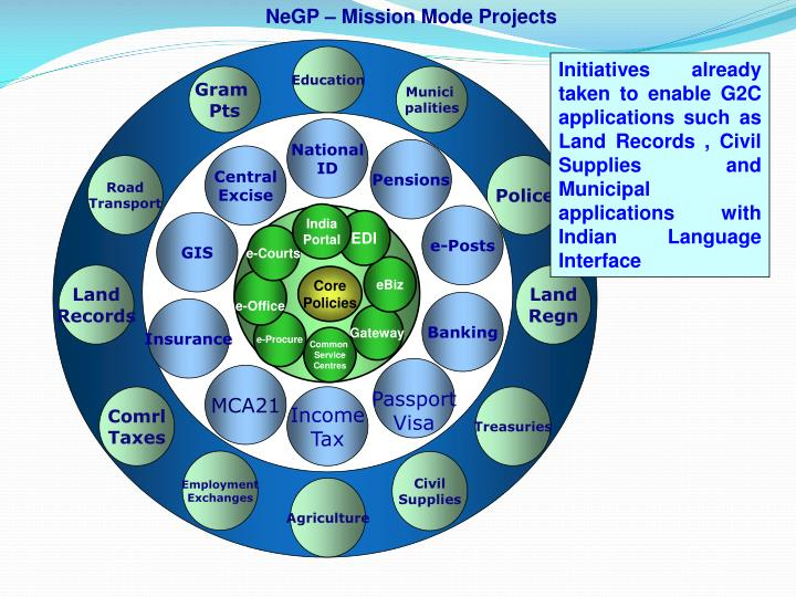 NeGP – Mission Mode Projects