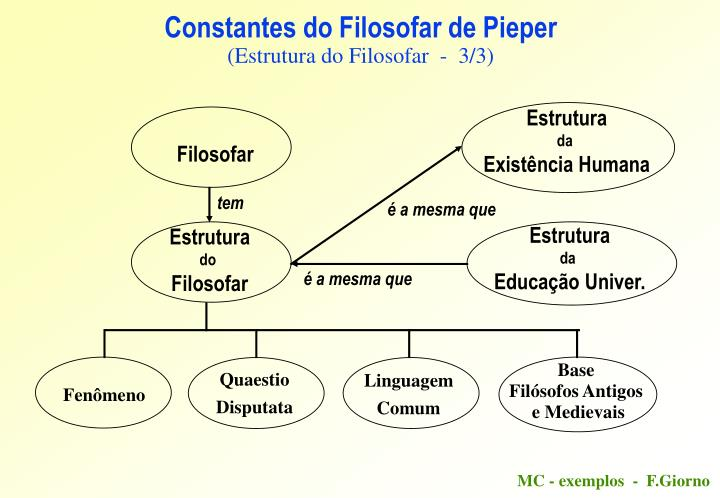 Constantes do Filosofar de Pieper
