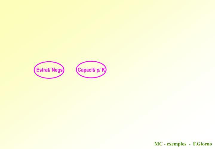 Estrat/ Negs