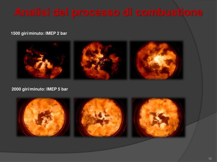 Analisi del processo di combustione