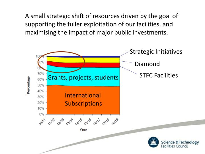 A small strategic shift of resources driven by the goal of supporting the fuller exploitation of our facilities, and maximising the impact of major public investments.