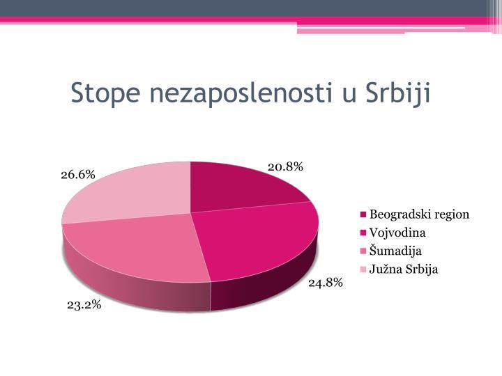 Stope nezaposlenosti u Srbiji