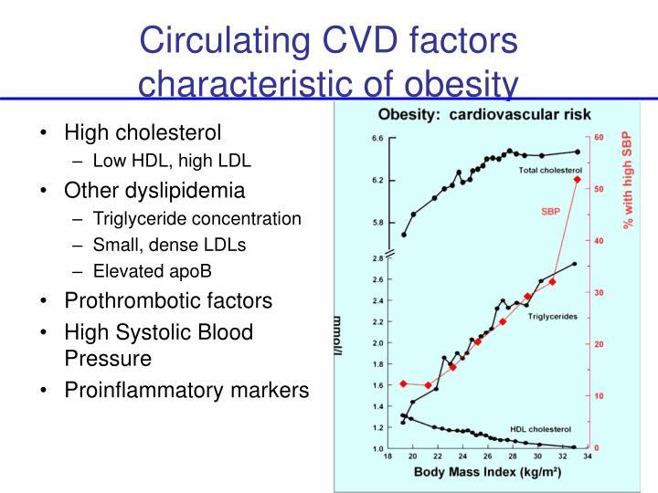 Circulating CVD factors characteristic of obesity