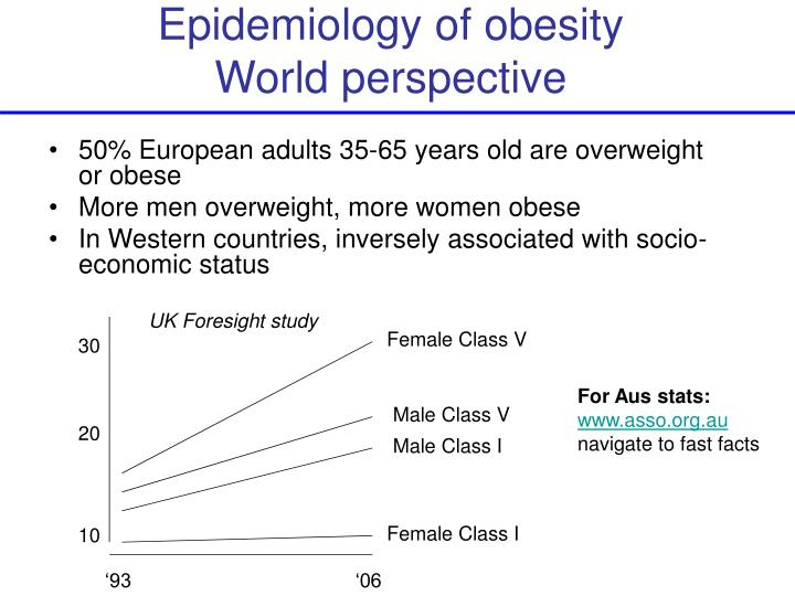 Epidemiology of obesity world perspective