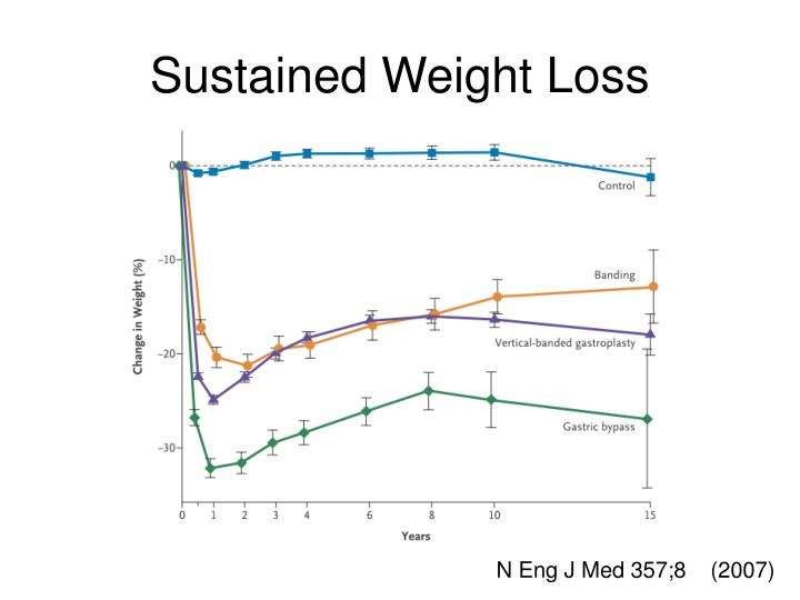 Sustained Weight Loss