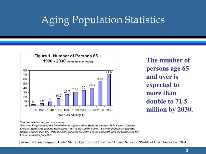 Aging Population Statistics