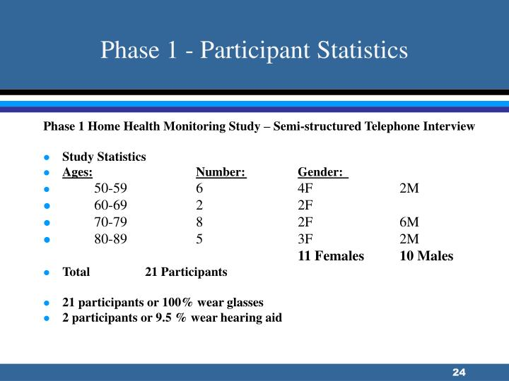 Phase 1 - Participant Statistics