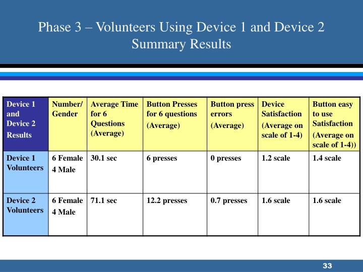 Phase 3 – Volunteers Using Device 1 and Device 2 Summary Results