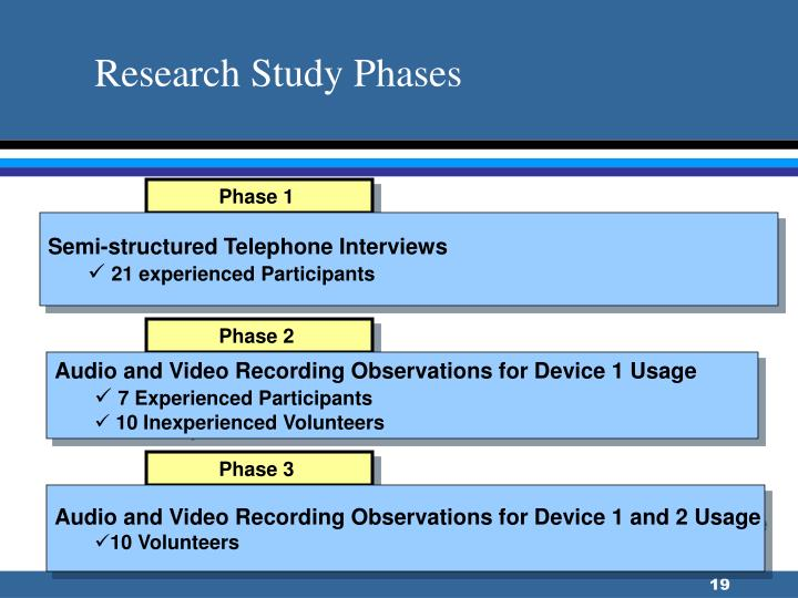 Research Study Phases