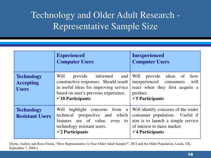 Technology and Older Adult Research -