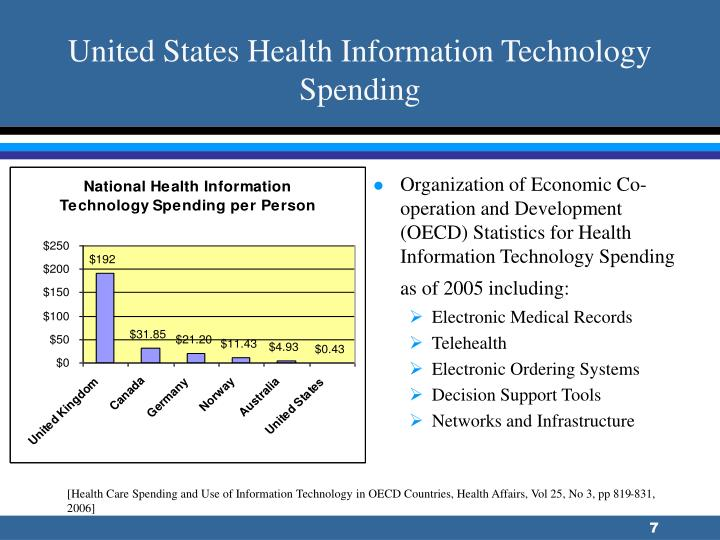 United States Health Information Technology Spending