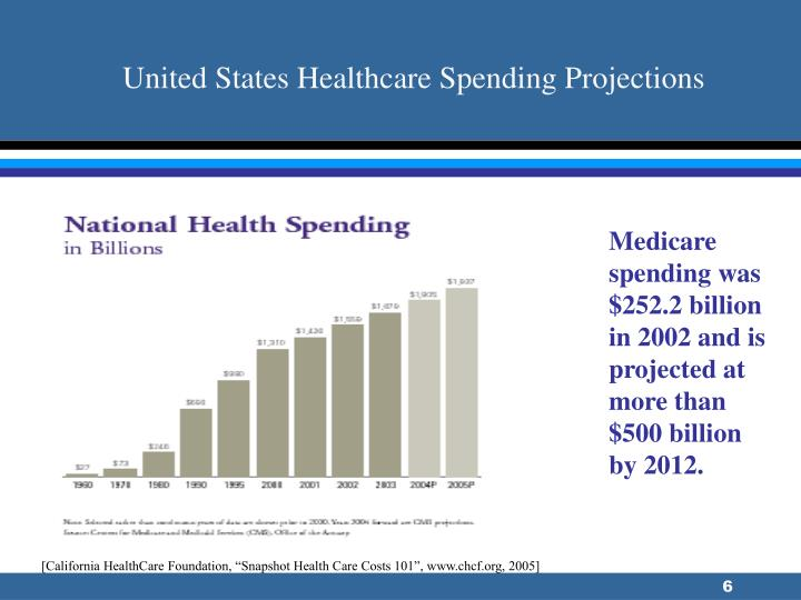 United States Healthcare Spending Projections