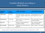 usability methods according to jakob nielsen