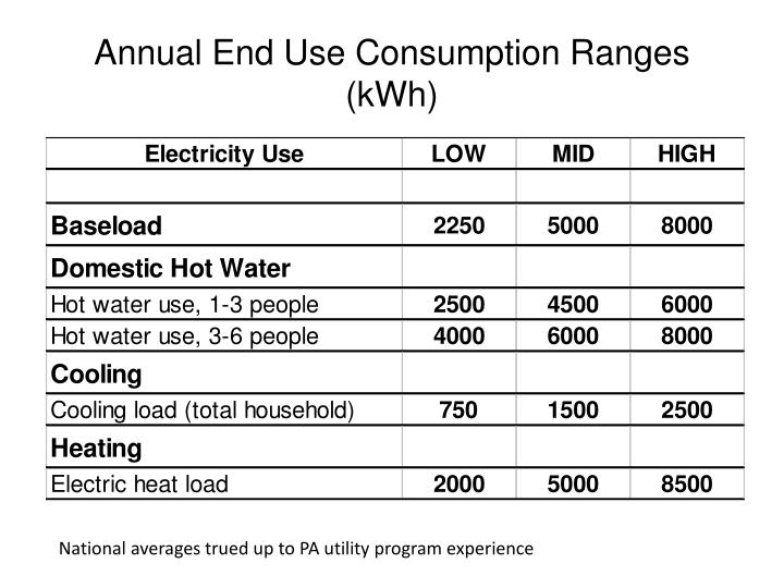 Annual End Use Consumption Ranges (kWh)