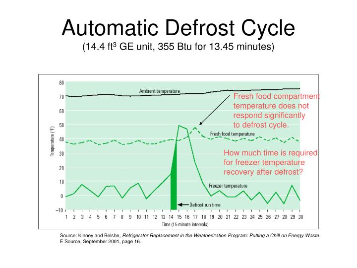 Automatic Defrost Cycle
