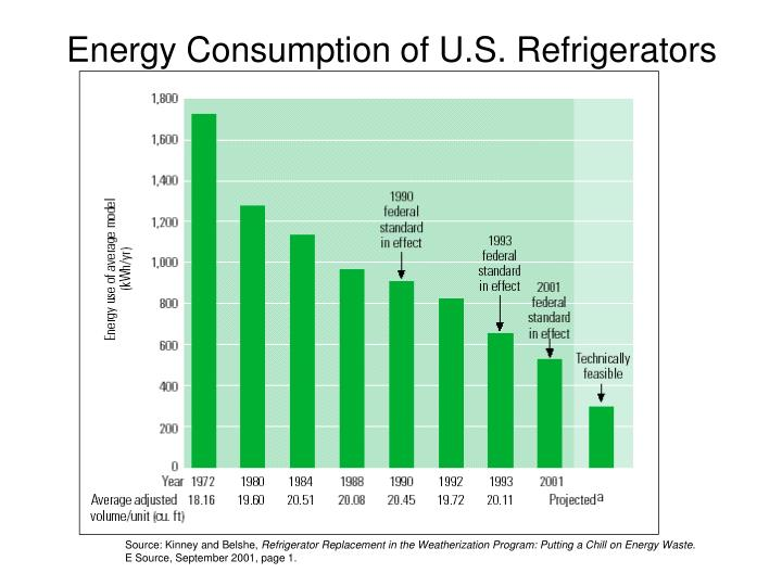 Energy Consumption of U.S. Refrigerators