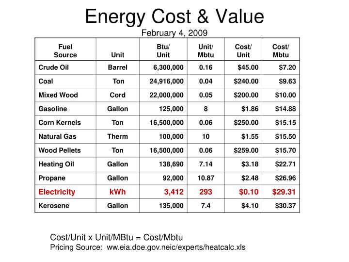Energy Cost & Value