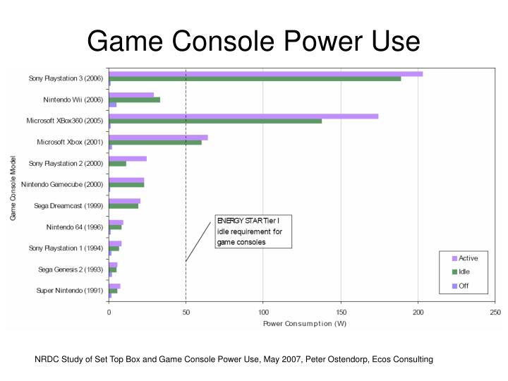 Game Console Power Use